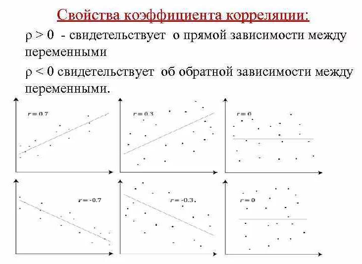 Свойства коэффициента корреляции