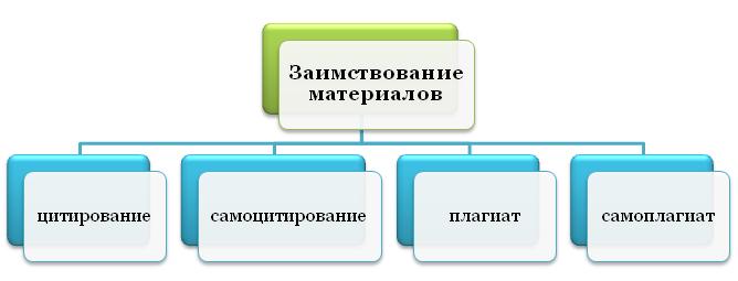 Написание работы с заимствованием материалов