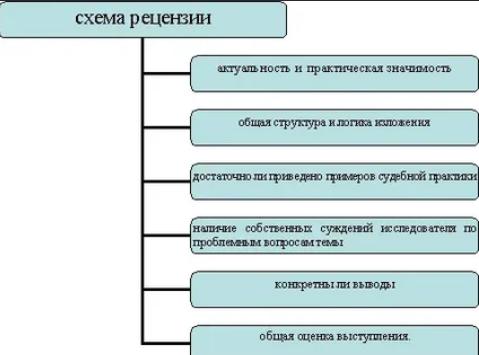 Схема написания рецензии