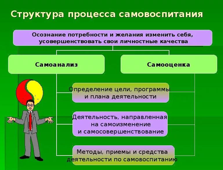 Структура процесса самовоспитания