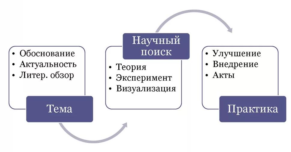 Выполнение диссертационного исследования