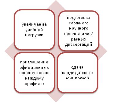 Трудности при написании параллельно двух научных работ