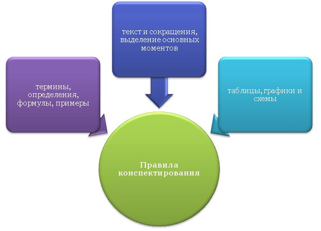 Правила конспектирования