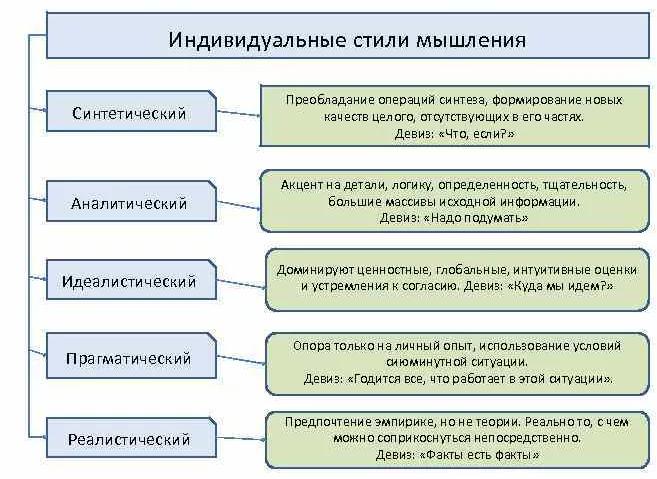 Индивидуальные стили мышления