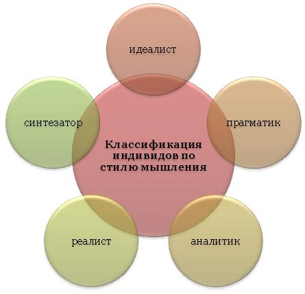 Классификация индивидов по стилю мышления