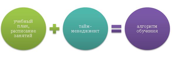 Основные составляющие процесса обучения