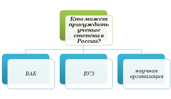 Кто может присуждать ученые степени в РФ?