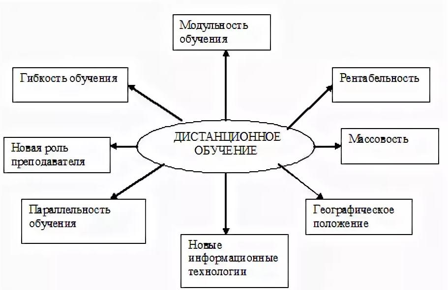Достоинства дистанционной формы