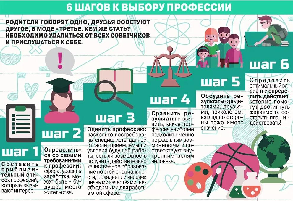 6 шагов к выбору профессии