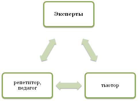 Вариант подготовки к ЕГЭ с помощью репетиторов