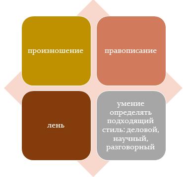Сложности в освоении иностранного языка