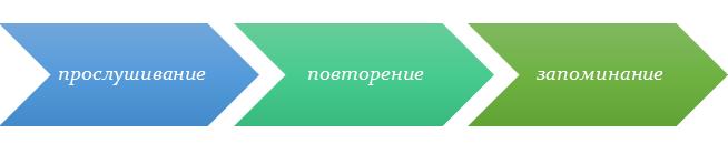 Метод Николая Замяткина