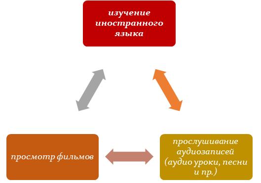 Метод Байтукалова