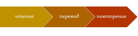 Метод Франка