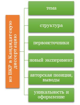 Инструкция по преобразованию ВКР в кандидатскую диссертацию