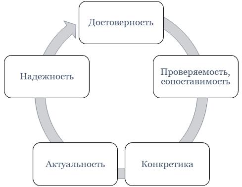 Ключевые критерии достоверности фактов