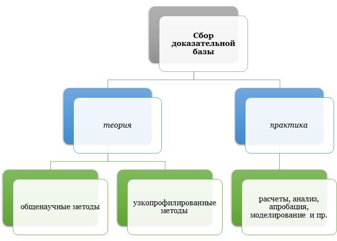 Сбор доказательной базы