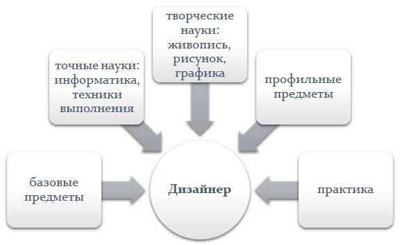 Особенности обучения дизайнеров в ВУЗах и колледжах