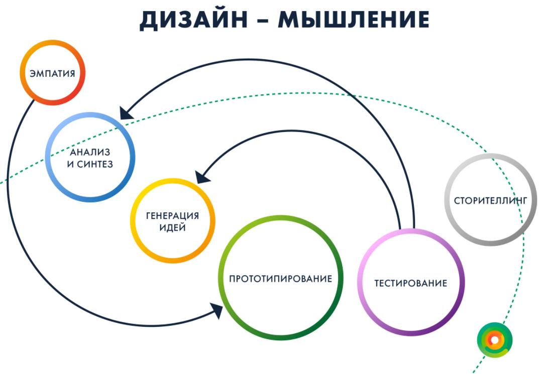 Особенности выполнения ВКР по дизайну