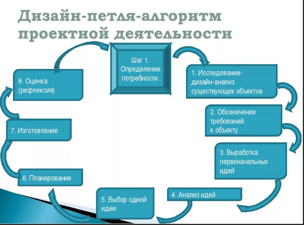 Дизайн-петля-алгоритм проектной деятельности