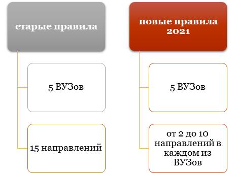 Новые ограничения по количеству ВУЗов и специальностей