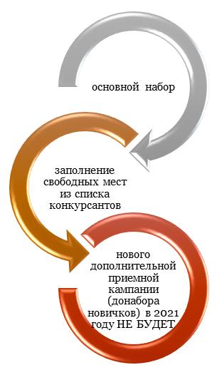Поэтапное рассмотрение документов и зачисление