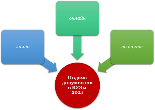Подача документов в ВУЗы 2021 года