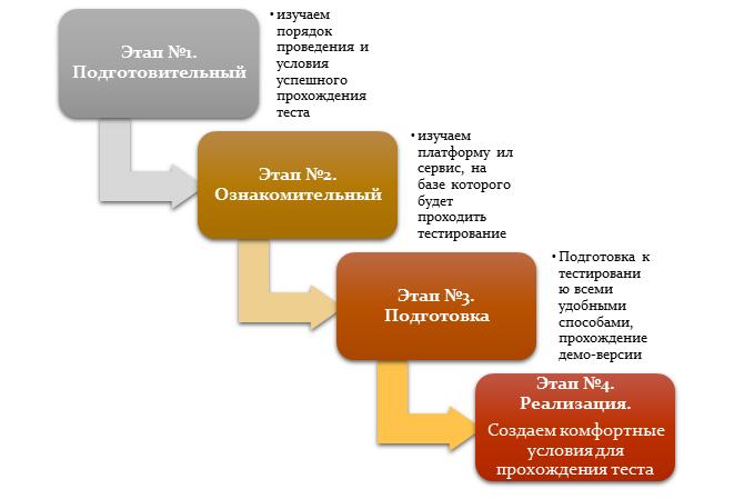 Основные этапы по подготовке к онлайн-тестированию