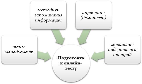 Подготовка к онлайн-тесту