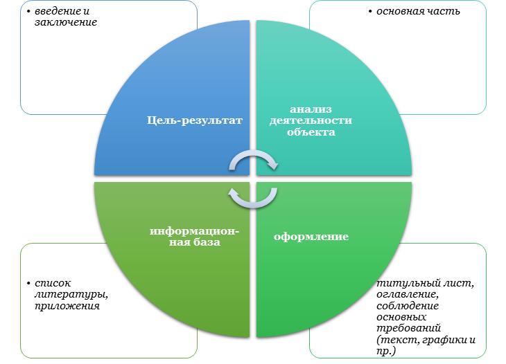 Особенности написания отчета по практике