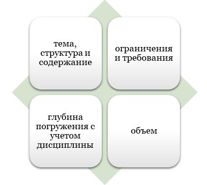 Выполнение студенческих проектов