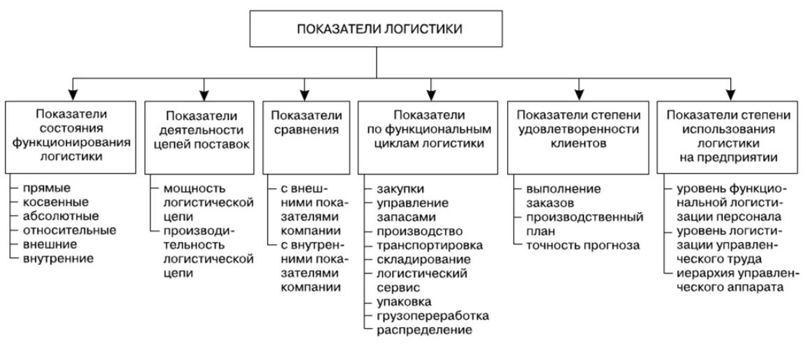 Показатели логистики