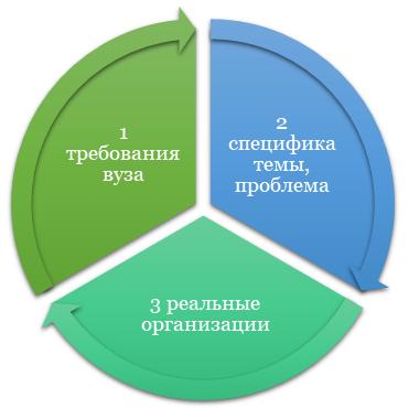 Как искать подходящую организацию для написания ВКР?
