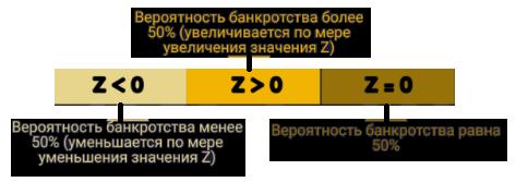 Z-счет Альтмана