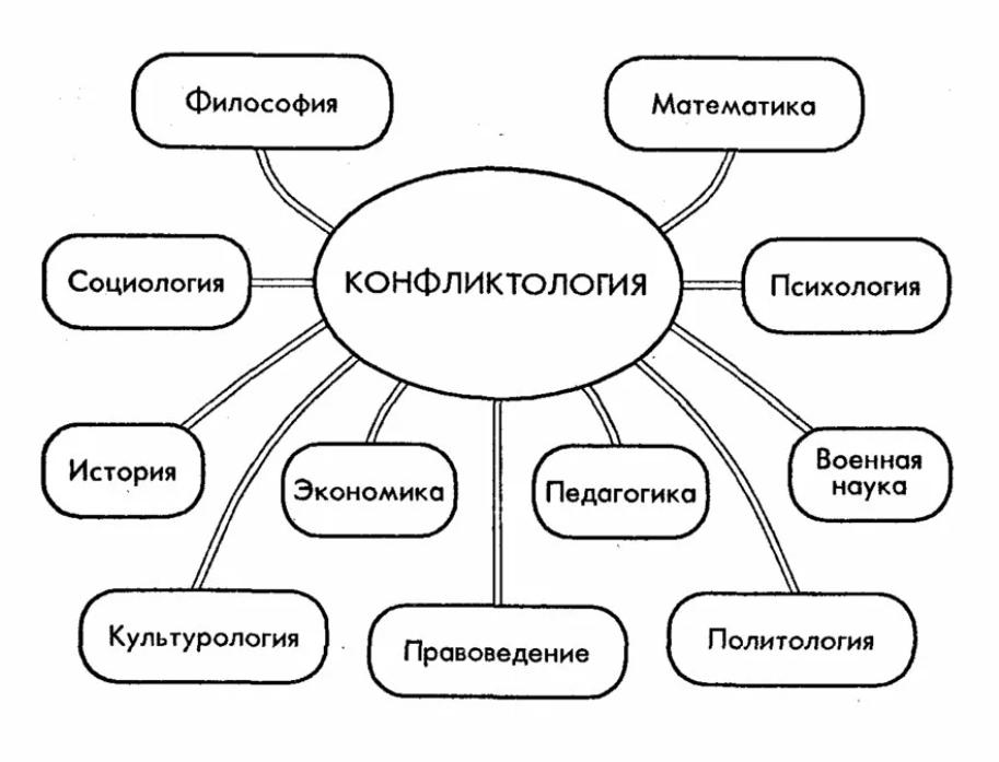 Наука Конфликтология