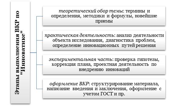 """Этапы выполнения ВКР по """"Инноватике"""""""