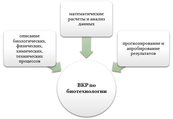 ВКР по биотехнологии