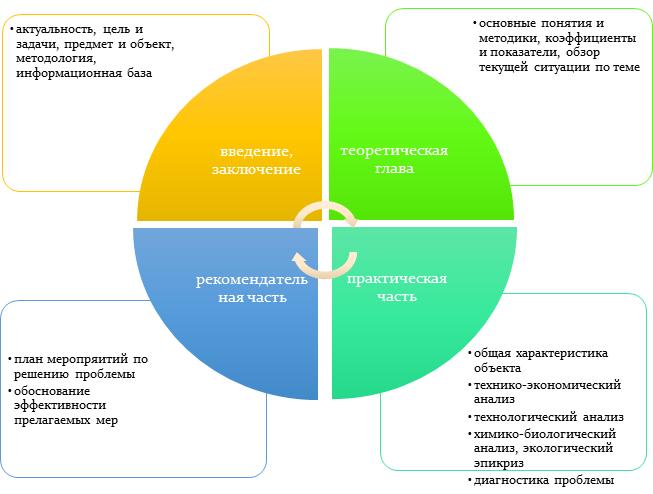 Специфика выполнения курсовых и дипломных работ по агроинженерии