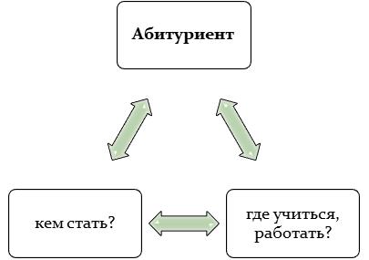 С чем нужно определиться абитуриенту?