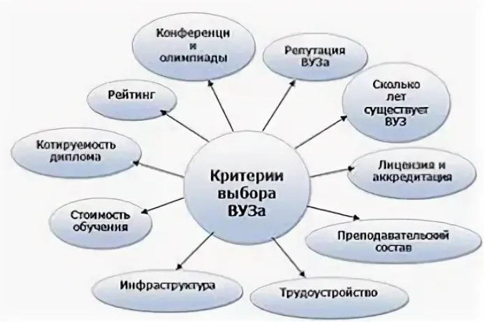 Критерии выбора ВУЗа