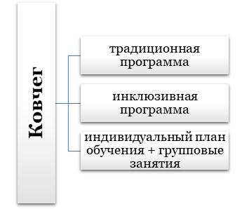 Школа №1321 «Ковчег».