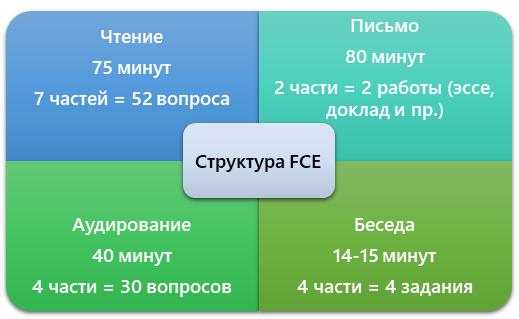 Основные элементы FCE-теста
