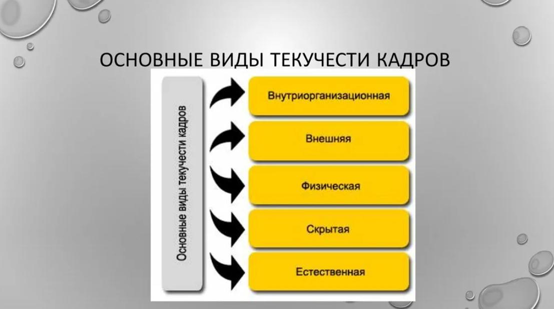 Основные виды текучести кадров