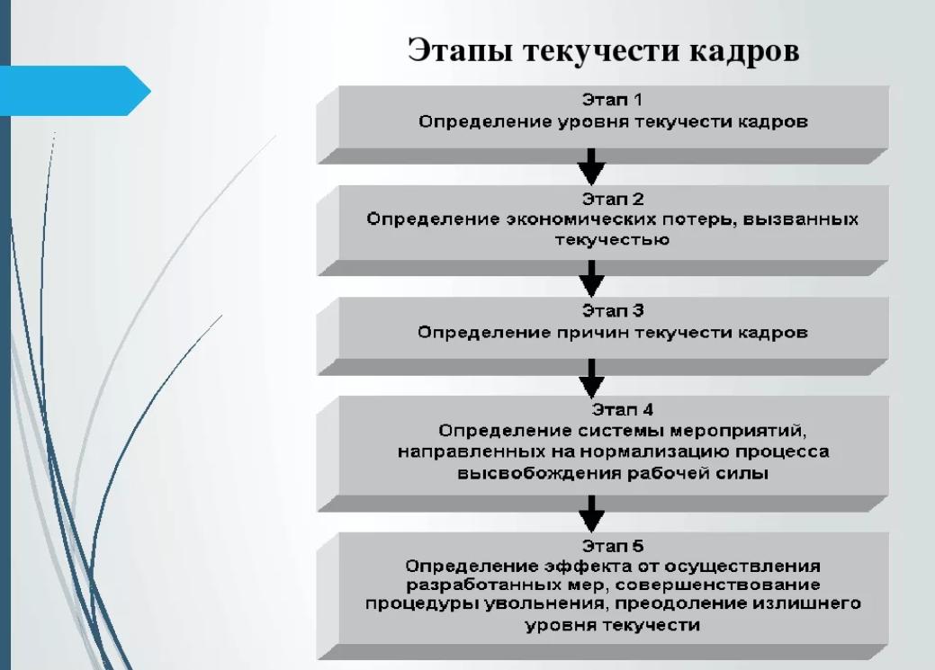 Этапы текучести кадров