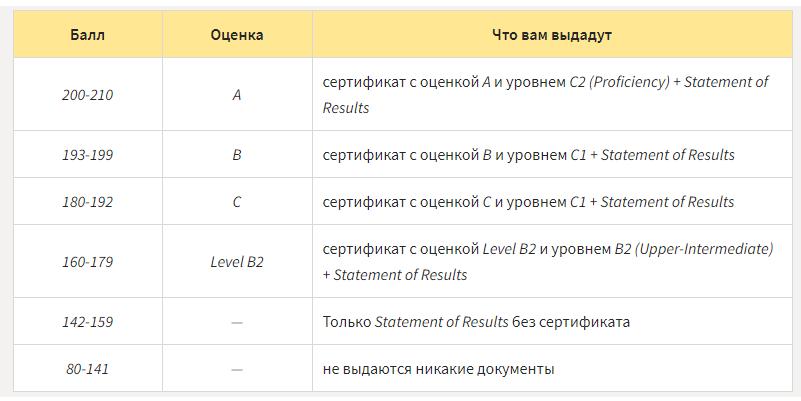 Как оцениваются результаты тестирования C1 Advanced?