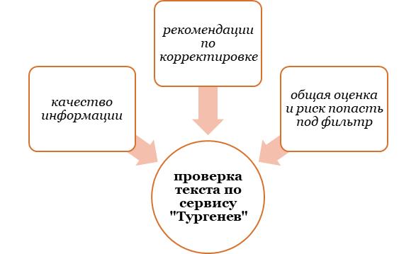 """Проверка текста по сервису """"Тургенев"""""""