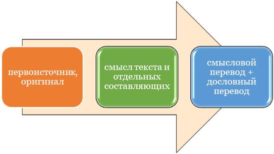 Смысловой перевод вместо дословного