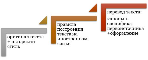 Перевод русскоязычного текста на иностранный язык