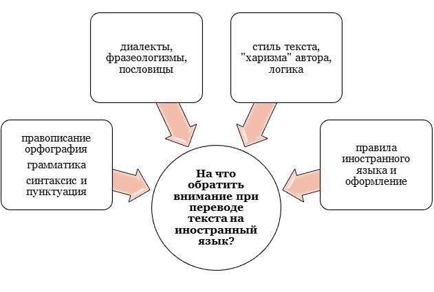 На что обратить внимание при переводе текста на иностранный языка?