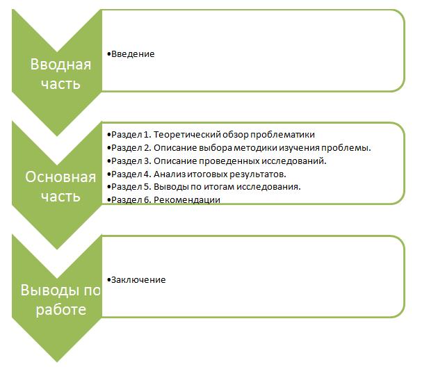 Порядок выполнения аттестационного проекта МВА